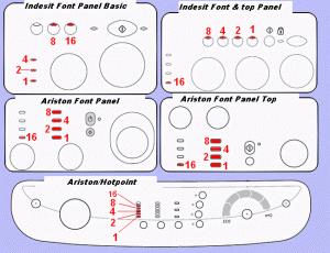 Hotpoint indesit ariston washing machine panel error codes