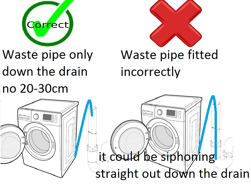 correctly fitted washing machine waste hose