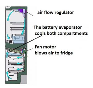 Fridge Freezer air flow